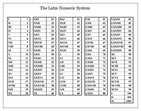 When We Come To The Roman Latin Numeric System We Are At Once