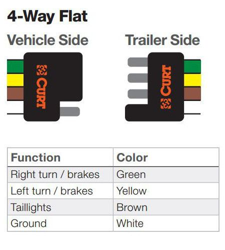 [ANLQ_8698]  How to Install Trailer Wiring | Trailer wiring diagram, Trailer, Trailer  hitch installation | Curt 4 Wire Trailer Wiring Diagram |  | Pinterest