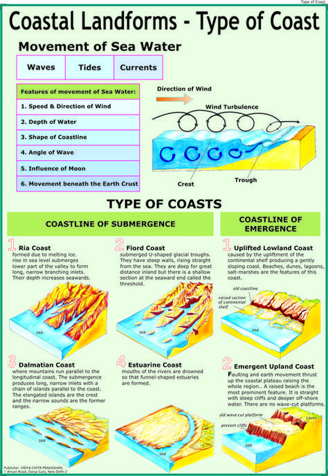 Get Coastal Landforms Types of Coast Chart at Wholesale price from largest Exporter, Manufacturer, Distributor and Supplier based in Delhi. Our Coastal Landforms Types of Coast Chart available in various size and range.
