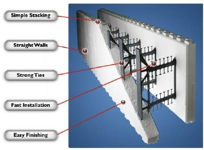 117 best ICF Walls images on Pinterest | Insulated concrete forms ...