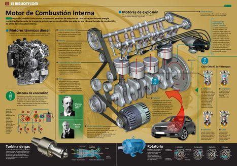 Resultado De Imagen Para Motores De Combustion Interna Infografias Motor De Combustion Sistema De Encendido Motores