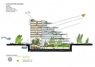 Sino Italian Ecological And Energy Efficient Building Mario Cucinella Architects Arch2o Com In 2020 Energy Efficient Buildings Green Architecture Ecology