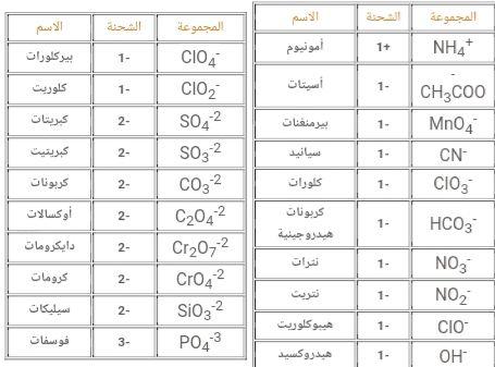 تم الإجابة عليه صيغه هيدروكسيدالبيوكلورات Periodic Table Soa Nhs