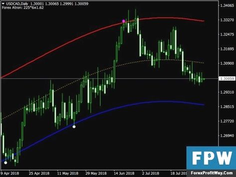 Channel indicator mt4 forex factory