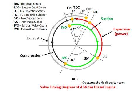 4 3l Vortec Engine Timing Diagram - All of Wiring Diagram