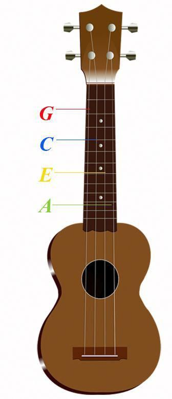 How To Tune A Ukulele A Step By Step Guide For Beginners Ukulele Songs Ukulele Akkorde Gitarre Spielen Lernen