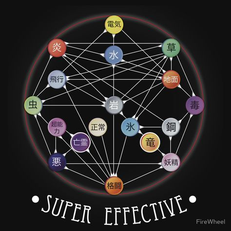 Pokemon Super Effective Type Chart by FireWheel