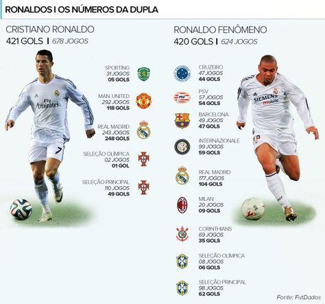 Info Cristiano Ronaldo e Ronaldo Fenomeno Gols (Foto: Editoria de Arte)