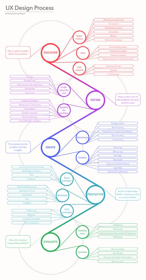 UX Design Process Infographic Example - Venngage Infographic Examples