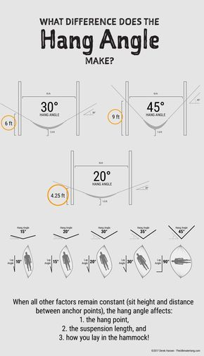 How Does The Hang Angle Affect My Hammock Backpacking Hammock Hammock Camping Camping Bed