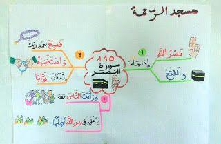 خرائط ذهنية لتحفيظ الاطفال قصار السور موارد المعلم Islamic Books For Kids Islamic Kids Activities Muslim Kids Activities