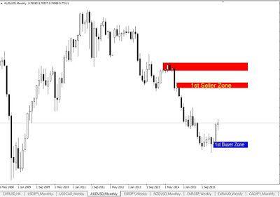 Secret Profit Matrix Best Forex Guide Trading Strategy Forex