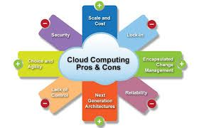 Image Result For Tamil Meaning For Cloud Computing Advantages Of