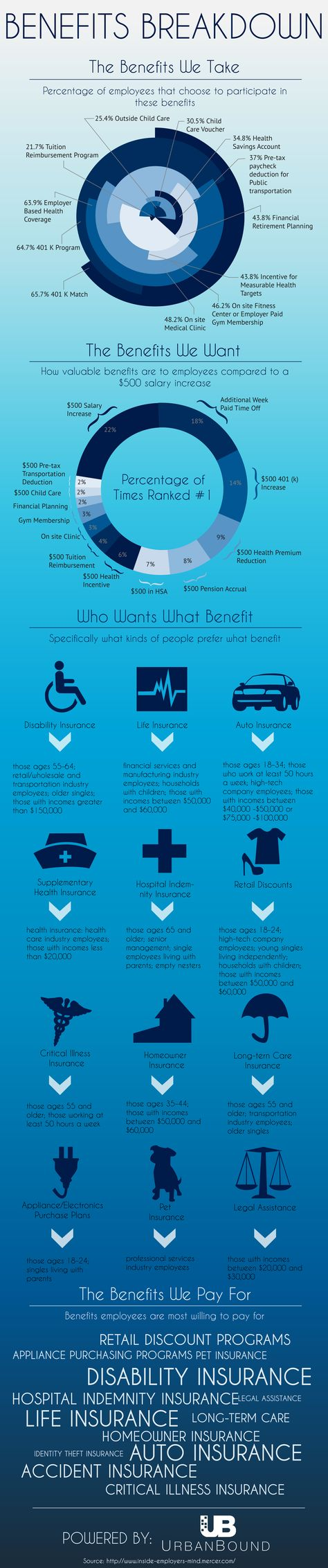 [Infographic] A Snapshot of Employee Benefits