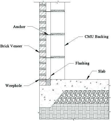 Image Result For Typical Cmu With Brick Wall Section Concrete Block Walls Masonry Wall Brick Veneer