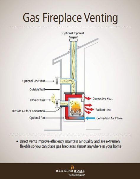 Wonderful Snap Shots Corner Gas Fireplace Strategies Evler