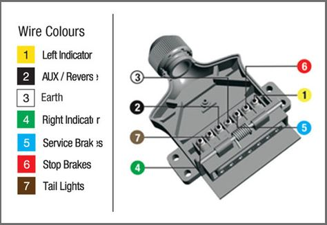 identify what type of 7 pin trailer plug or socket you are using from the  below wiring diagrams