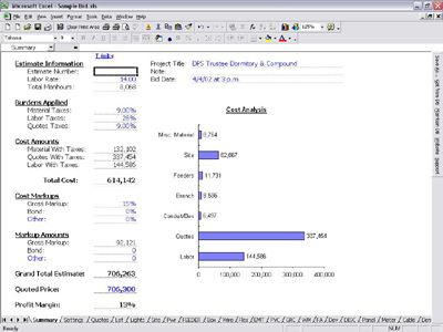 Free Electrical Estimating Spreadsheet Summary Electrical Estimating Estimate Template Spreadsheet