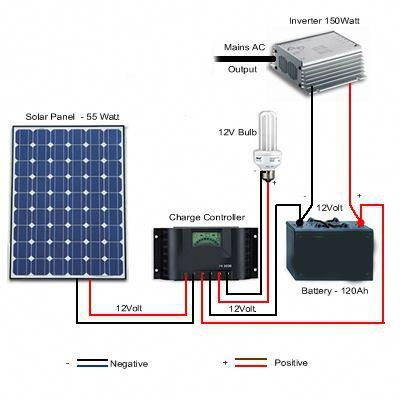 Solar Battery System Diagram Solarpowersystem Solar Energy Panels Solar Panels Solar Energy For Home