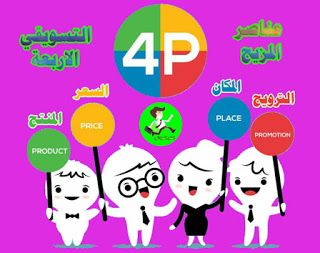 تعرف عناصر المزيج التسويقي Marketing Mix الأربعة باسم 4 Ps وذلك باختصار لأن العناصر الأربعة المنتج Product المكان Marketing Mix Marketing Cartoon