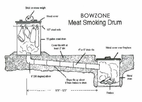 smokehouse plans - Google Search | Homemade Sausage and Meat ... on small shed plans, smoker plans, small lodge plans, small garage plans, small church plans, small wooden smokehouse, small wood smokehouse, small windmill plans, smoke house plans, small barn plans, small smoker, small log cabin plans, small bakery plans, small homestead plans, small root cellar plans, small bbq plans, small smokehouse ideas, small general store plans, small stable plans, small outhouse plans,