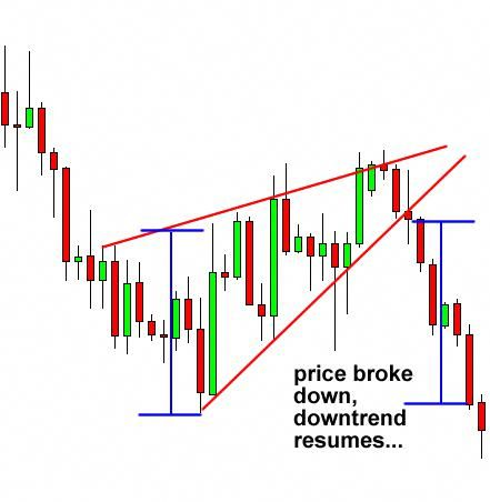 Rising Wedge Continuation Chart Pattern Optiontradingforaliving