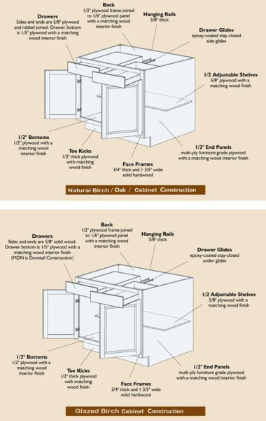 Kitchen Cabinet Sizes And Specifications House Parts Kitchen