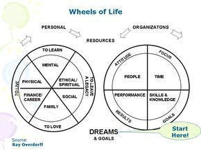 Anthony Robbins Wheel Of Life Wheel Of Life Tony Robbins Anthony Robbins