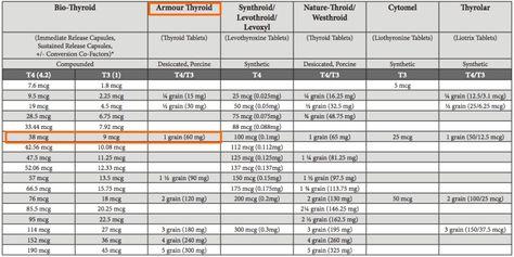 Armour Thyroid Conversion Chart
