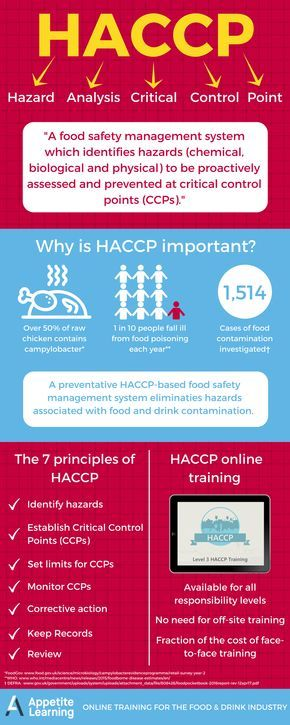 Haccp Infographic Food Safety And Sanitation Food Safety