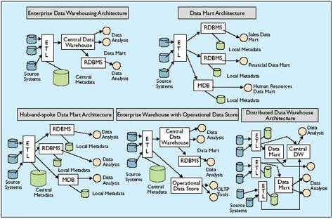 modern data warehouse architecture - Google Search Big Data - data warehouse architect sample resume
