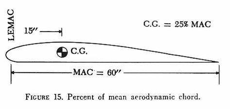 Aerodynamics Panosundaki Pin