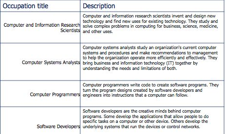 Computer Programmer Job Description Computer Programmer Resume Has