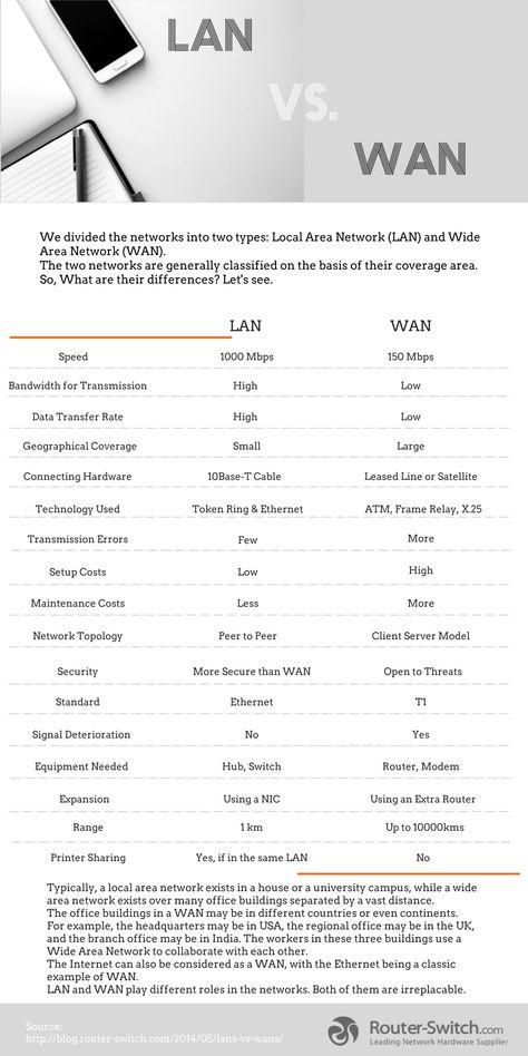 LAN vs WAN #programingsoftware LAN vs WAN