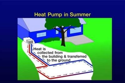 Geothermal Heating And Cooling Green Ideas And Upcycling