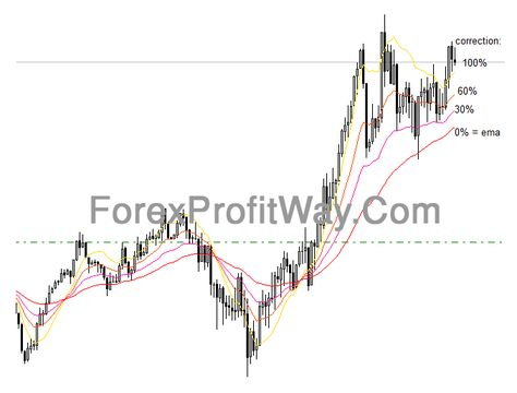 Download Forex Qema Percentage Indicator For Mt4 Forexprofitway