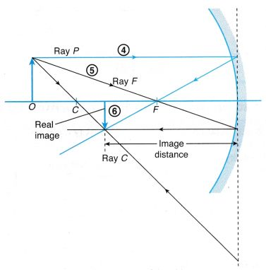 What Are Concave And Convex Mirrors With Images Convex Mirror Spherical Mirror Physics And Mathematics