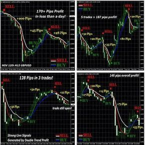 Forex Indicator Trading System Best Mt4 Trend Double Scalping