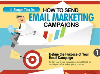 Email Marketing Campaigns Explained in an Infographic | Social Media Chimps
