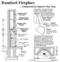 Rumford Fireplace Plans Instructions Outdoor Fireplace Plans