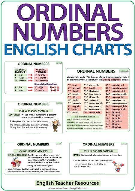 Ordinal Numbers In English Charts Dicas De Ingles Atividades