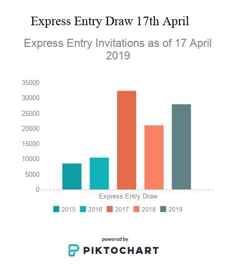 Express Entry Invitations as of 17 April 2019, Express entry