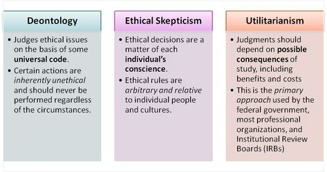 Three Basic Approaches To Research Ethics  Methods Of Social Work