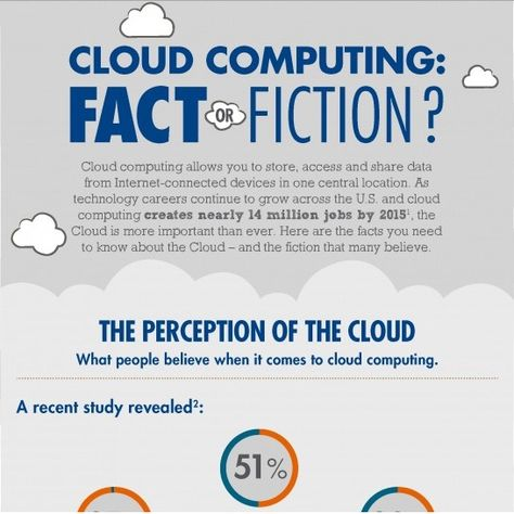 Cloud computing - Fact or Fiction.