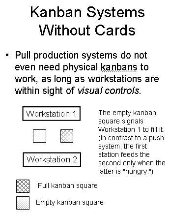 Kanban Systems and Visual Controls Kanban system Pinterest