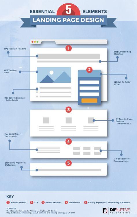 5 Essentials of Landing Page Design - PPC Management