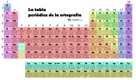Historia de la tabla peridica los elementos qumicos elementos historia de la tabla peridica los elementos qumicos elementos qumicos periodicvideos espectros atmicos dynamic periodic t pinterest urtaz Choice Image
