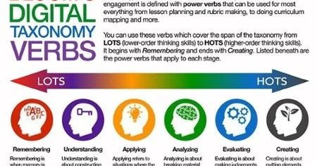 Higher Order Thinking Skills Hots Dengan Gambar