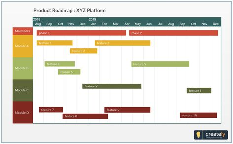 Product Roadmap Gantt Chart Timeline Template use to represent the product development team's best estimate at a given point in time as to the planned development and release schedule for a product. Also, having an easy to access and interpret graphical depiction of the product roadmap with target dates is helpful for keeping internal teams  aligned   #productmanager #management #gantt #delivery #product #diagram #templates
