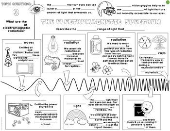 Electromagnetic Waves Spectrum Cornell Doodle By Sunrise Science Teachers Pay Teachers Doodle Notes Interactive Science Notebook School Study Tips